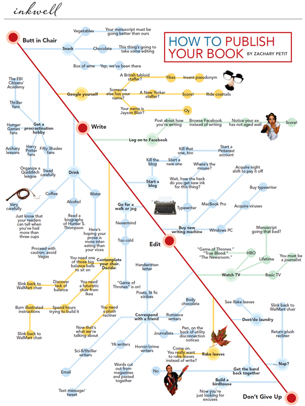 how-to-get-a-book-published-infographic-600S